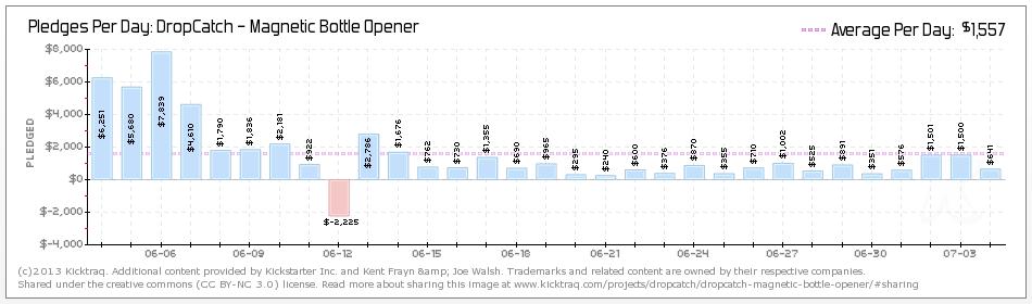 kicktraq graph